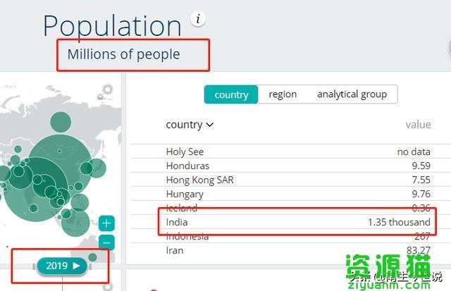 美國人口2019總人數?印度人口2019總人數